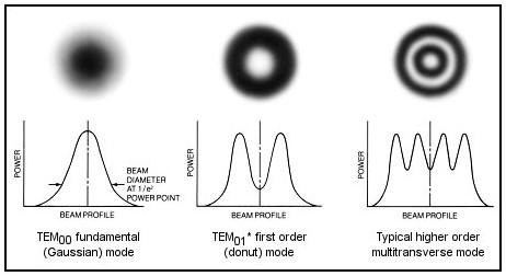 laser transverse mode